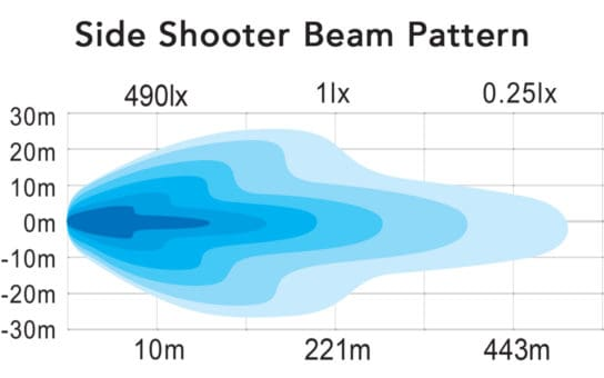 Side Shooter Beam Pattern